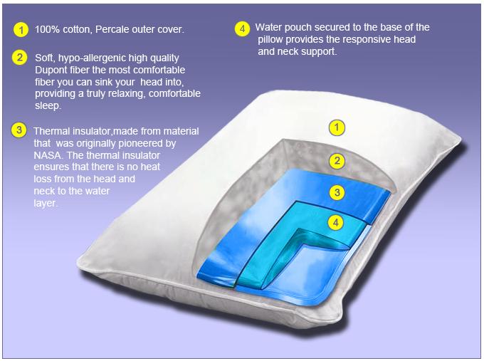 Mediflow174 Therapeutic Water Pillow : largemediflow cutaway from www.seniorsstore.ca size 680 x 507 jpeg 182kB